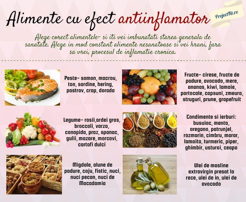 dieta antiinflamatorie