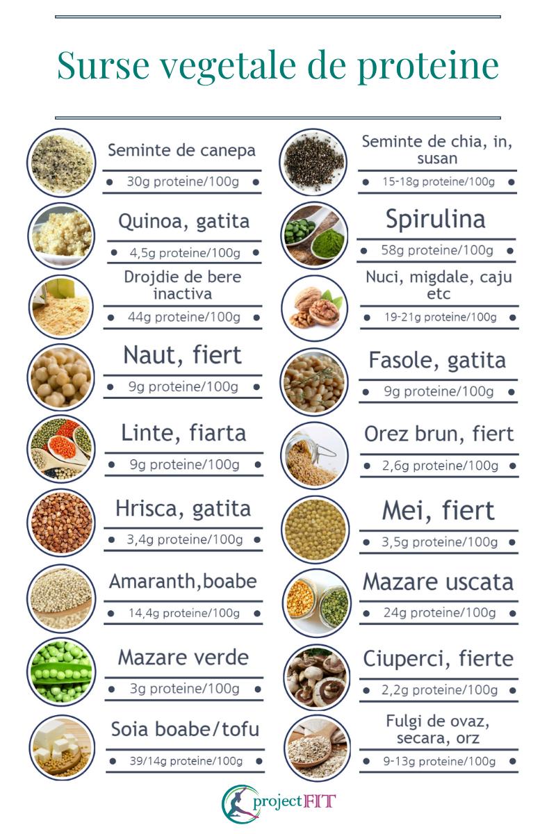 cum să slăbești și să mănânci bine)